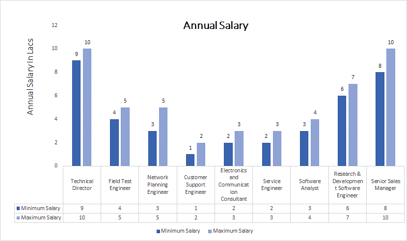 Master of Engineering [M.E] (Applied Electronics) annual salary